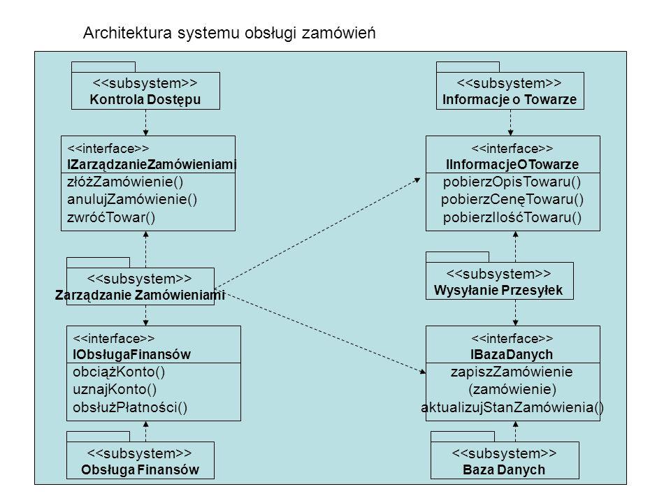 Architektura systemu obsługi zamówień > Kontrola Dostępu > IZarządzanieZamówieniami złóżZamówienie() anulujZamówienie() zwróćTowar() > IInformacjeOTowarze pobierzOpisTowaru() pobierzCenęTowaru() pobierzIlośćTowaru() > IObsługaFinansów obciążKonto() uznajKonto() obsłużPłatności() > IBazaDanych zapiszZamówienie (zamówienie) aktualizujStanZamówienia() > Informacje o Towarze > Zarządzanie Zamówieniami > Obsługa Finansów > Wysyłanie Przesyłek > Baza Danych