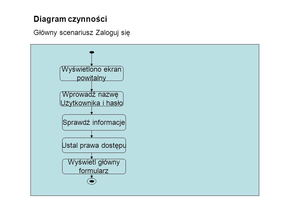 Diagram czynności Główny scenariusz Zaloguj się Sprawdź informacje Wyświetlono ekran powitalny Wprowadź nazwę Użytkownika i hasło Ustal prawa dostępu Wyświetl główny formularz