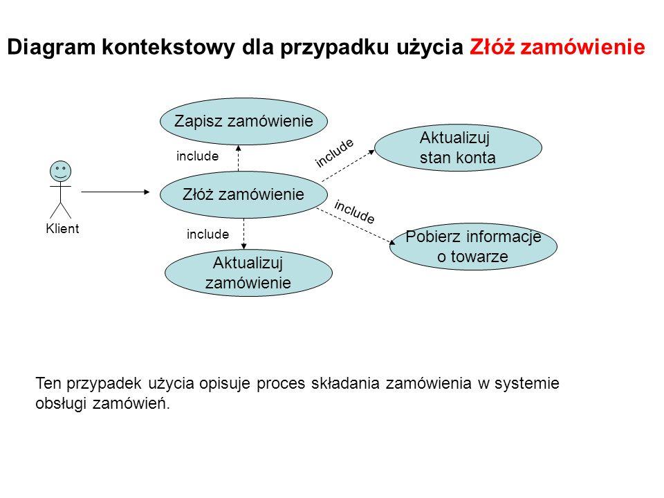 Diagram kontekstowy dla przypadku użycia Złóż zamówienie Klient Zapisz zamówienie Ten przypadek użycia opisuje proces składania zamówienia w systemie obsługi zamówień.