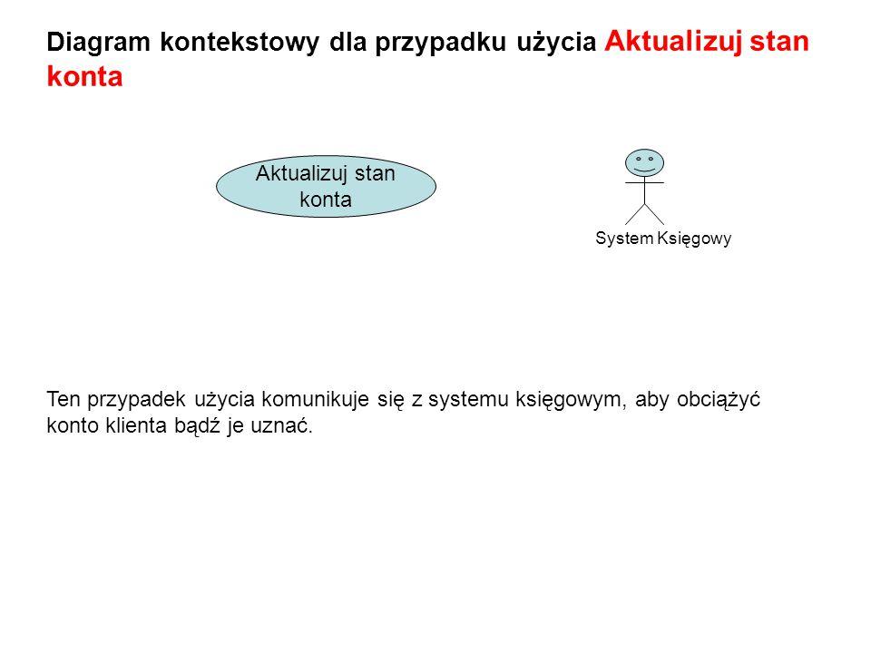 Diagram kontekstowy dla przypadku użycia Aktualizuj stan konta System Księgowy Aktualizuj stan konta Ten przypadek użycia komunikuje się z systemu księgowym, aby obciążyć konto klienta bądź je uznać.