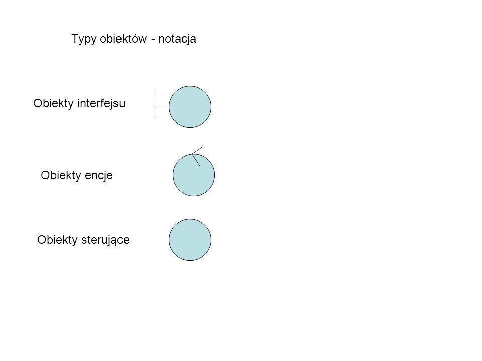 Typy obiektów - notacja Obiekty interfejsu Obiekty encje Obiekty sterujące