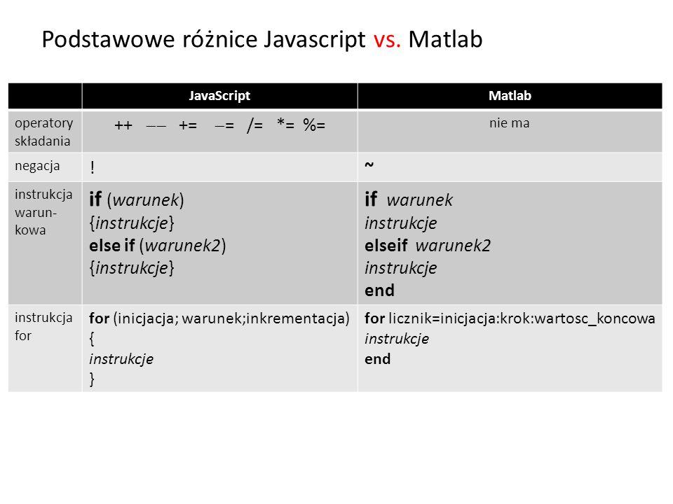 Podstawowe różnice Javascript vs. Matlab JavaScriptMatlab operatory składania ++  +=  = /= *= %= nie ma negacja !~ instrukcja warun- kowa if (warun