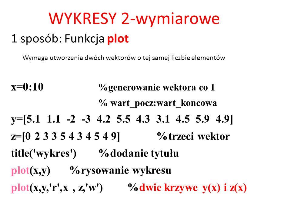 WYKRESY 2-wymiarowe x=0:10 %generowanie wektora co 1 % wart_pocz:wart_koncowa y=[5.1 1.1 -2 -3 4.2 5.5 4.3 3.1 4.5 5.9 4.9] z=[0 2 3 3 5 4 3 4 5 4 9]