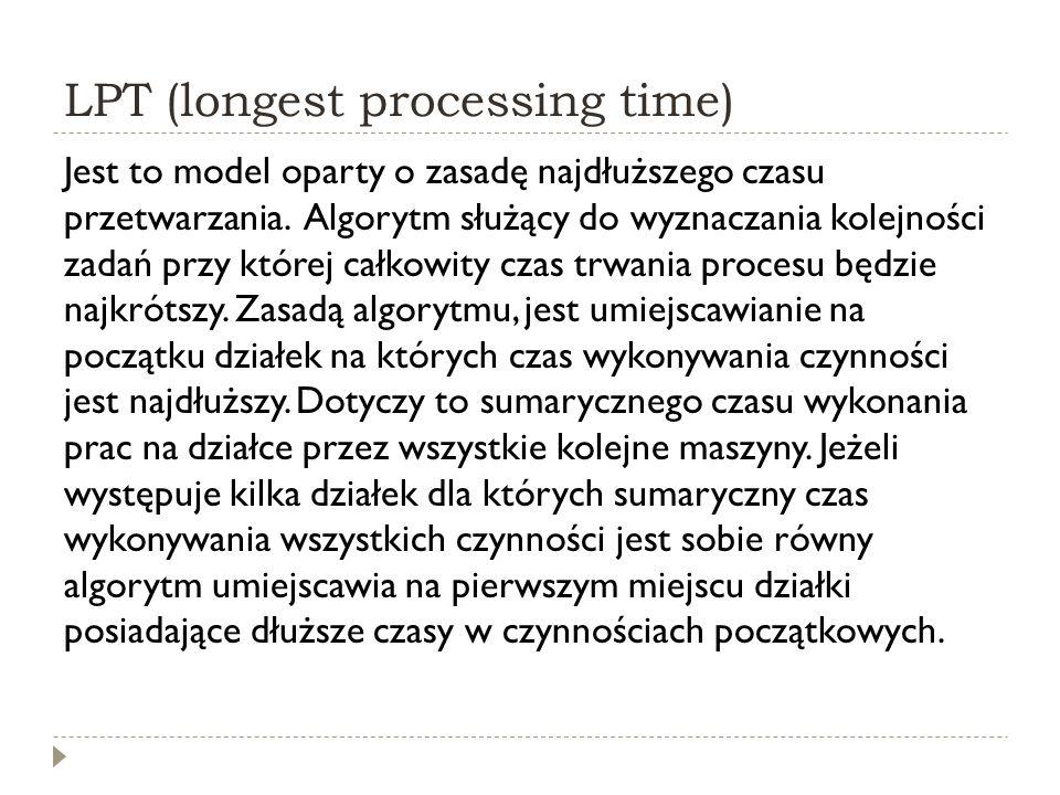 LPT (longest processing time) Jest to model oparty o zasadę najdłuższego czasu przetwarzania. Algorytm służący do wyznaczania kolejności zadań przy kt