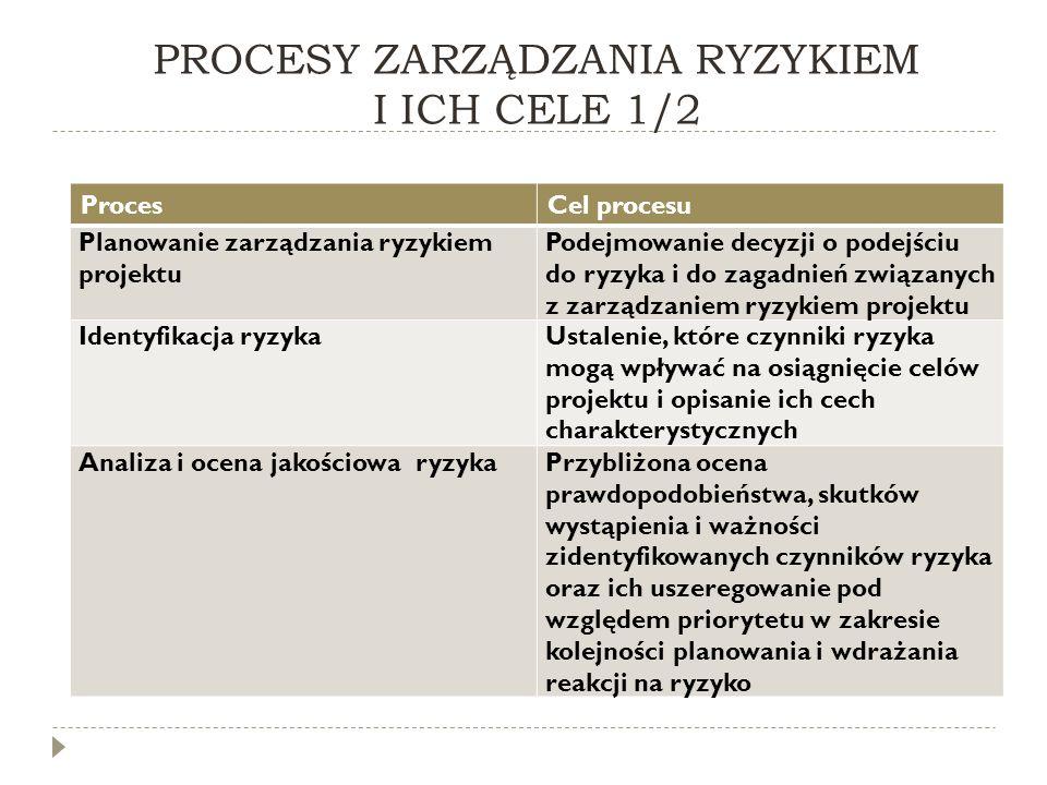 PROCESY ZARZĄDZANIA RYZYKIEM I ICH CELE 1/2 ProcesCel procesu Planowanie zarządzania ryzykiem projektu Podejmowanie decyzji o podejściu do ryzyka i do