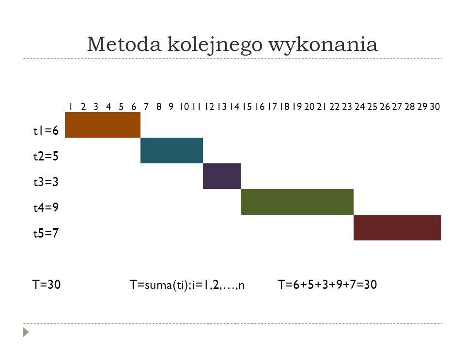 Metoda kolejnego wykonania 123456789101112131415161718192021222324252627282930 t1=6 t2=5 t3=3 t4=9 t5=7 T=30T=suma(ti); i=1,2,…,n T=6+5+3+9+7=30