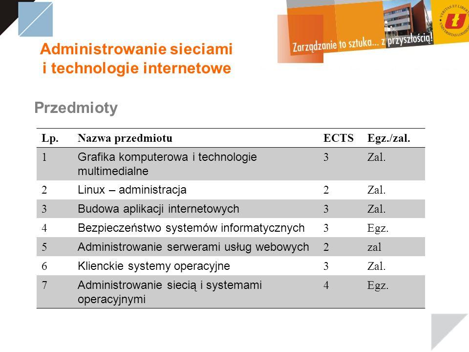Administrowanie sieciami i technologie internetowe Przedmioty Lp.Nazwa przedmiotuECTSEgz./zal.
