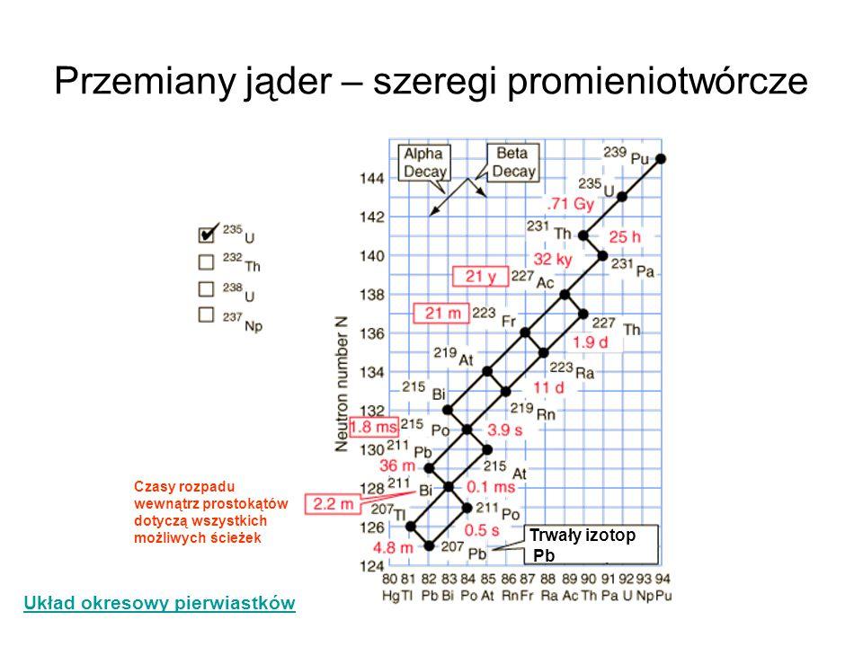 Przemiany jąder – szeregi promieniotwórcze Trwały izotop Pb Czasy rozpadu wewnątrz prostokątów dotyczą wszystkich możliwych ścieżek Układ okresowy pie