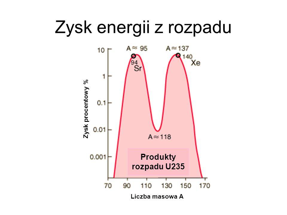 Zysk energii z rozpadu Produkty rozpadu U235 Liczba masowa A Zysk procentowy %