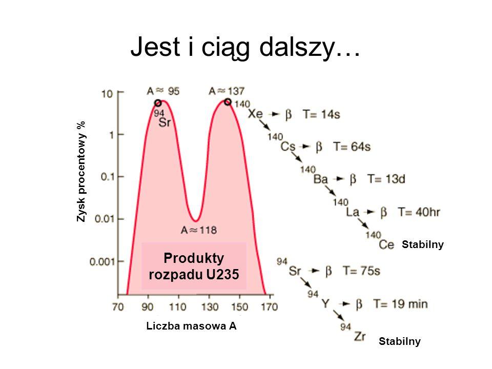Jest i ciąg dalszy… Produkty rozpadu U235 Liczba masowa A Zysk procentowy % Stabilny