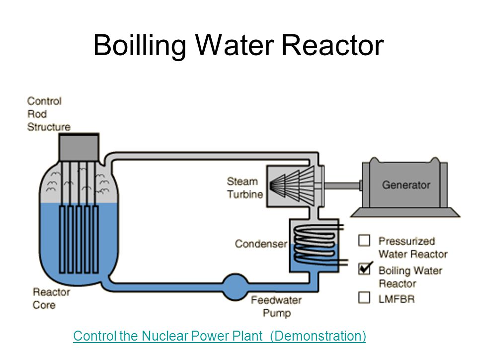 Boilling Water Reactor Control the Nuclear Power Plant (Demonstration)