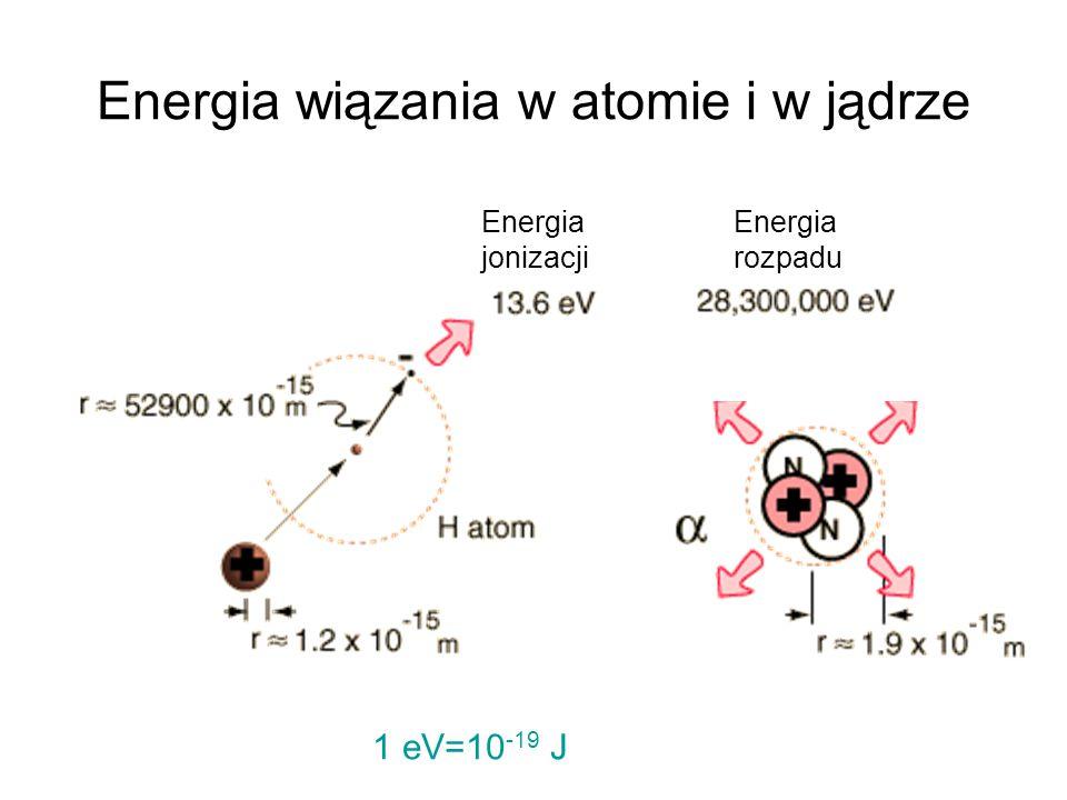 Energia wiązania w atomie i w jądrze 1 eV=10 -19 J Energia jonizacji Energia rozpadu