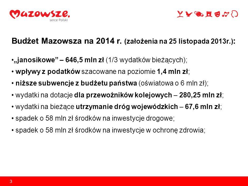 """3 Budżet Mazowsza na 2014 r. (założenia na 25 listopada 2013r.) : """"janosikowe"""" – 646,5 mln zł (1/3 wydatków bieżących); wpływy z podatków szacowane na"""