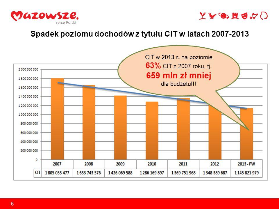 6 Spadek poziomu dochodów z tytułu CIT w latach 2007-2013 CIT w 2013 r. na poziomie 63% CIT z 2007 roku, tj. 659 mln zł mniej dla budżetu!!!