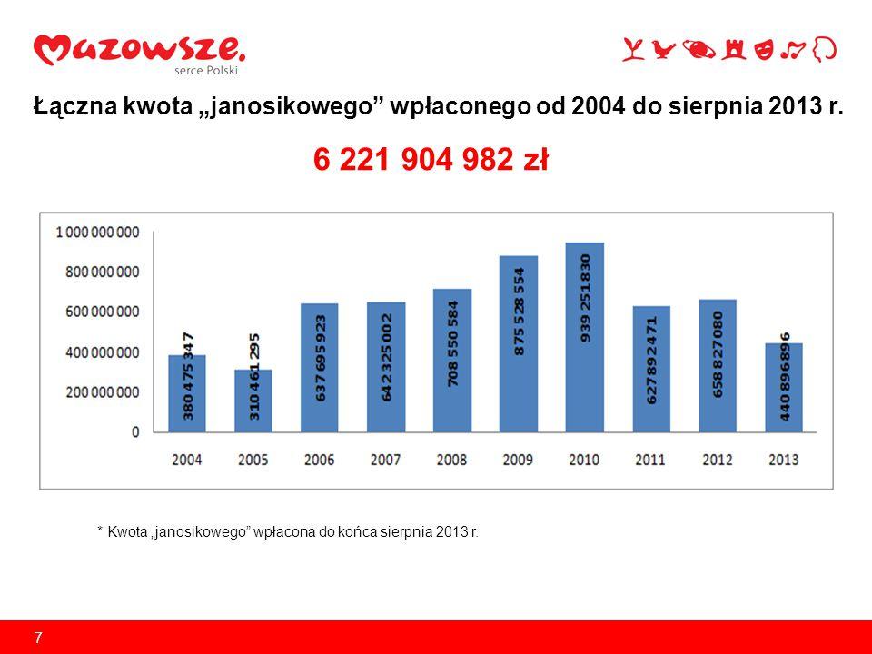 """7 Łączna kwota """"janosikowego"""" wpłaconego od 2004 do sierpnia 2013 r. 6 221 904 982 zł * Kwota """"janosikowego"""" wpłacona do końca sierpnia 2013 r."""