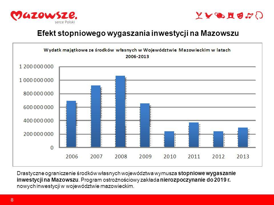 8 Efekt stopniowego wygaszania inwestycji na Mazowszu Drastyczne ograniczenie środków własnych województwa wymusza stopniowe wygaszanie inwestycji na