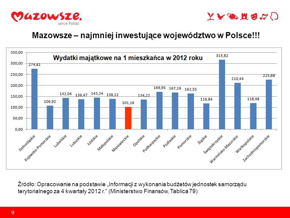 """9 Mazowsze – najmniej inwestujące województwo w Polsce!!! Źródło: Opracowanie na podstawie """"Informacji z wykonania budżetów jednostek samorządu teryto"""