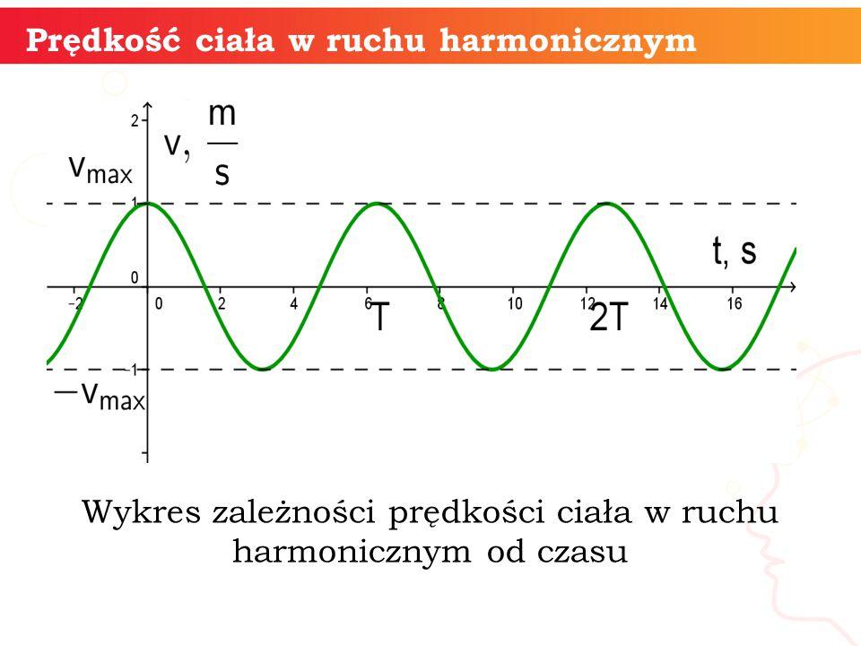 informatyka + Prędkość ciała w ruchu harmonicznym Wykres zależności prędkości ciała w ruchu harmonicznym od czasu