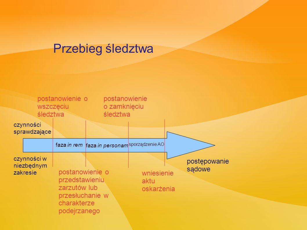 faza in personam czynności sprawdzające czynności w niezbędnym zakresie postanowienie o wszczęciu śledztwa faza in rem postanowienie o przedstawieniu