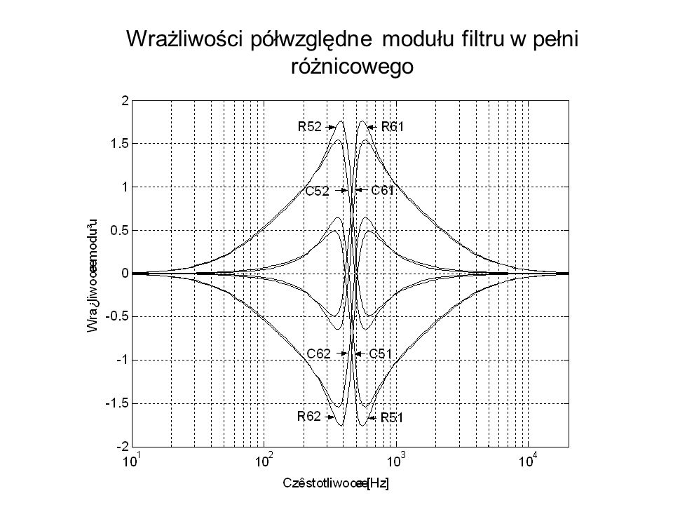 39 Wrażliwości półwzględne modułu filtru w pełni różnicowego