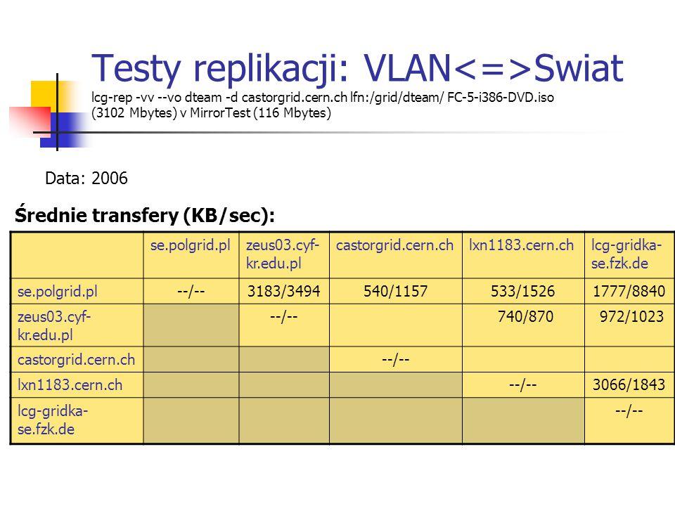 Testy replikacji: VLAN Swiat lcg-rep -vv --vo dteam -d castorgrid.cern.ch lfn:/grid/dteam/ FC-5-i386-DVD.iso (3102 Mbytes) v MirrorTest (116 Mbytes) se.polgrid.plzeus03.cyf- kr.edu.pl castorgrid.cern.chlxn1183.cern.chlcg-gridka- se.fzk.de se.polgrid.pl--/--3183/3494540/1157533/15261777/8840 zeus03.cyf- kr.edu.pl --/-- 740/870 972/1023 castorgrid.cern.ch--/-- lxn1183.cern.ch--/--3066/1843 lcg-gridka- se.fzk.de --/-- Średnie transfery (KB/sec): Data: 2006