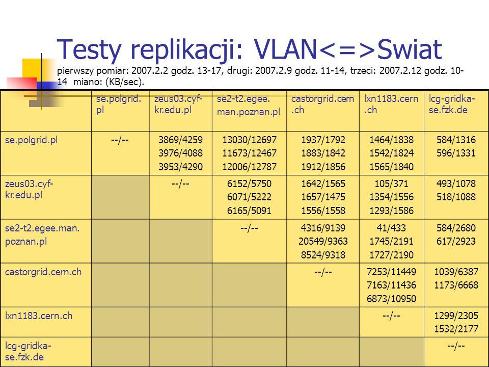 Testy replikacji: VLAN Swiat pierwszy pomiar: 2007.2.2 godz.