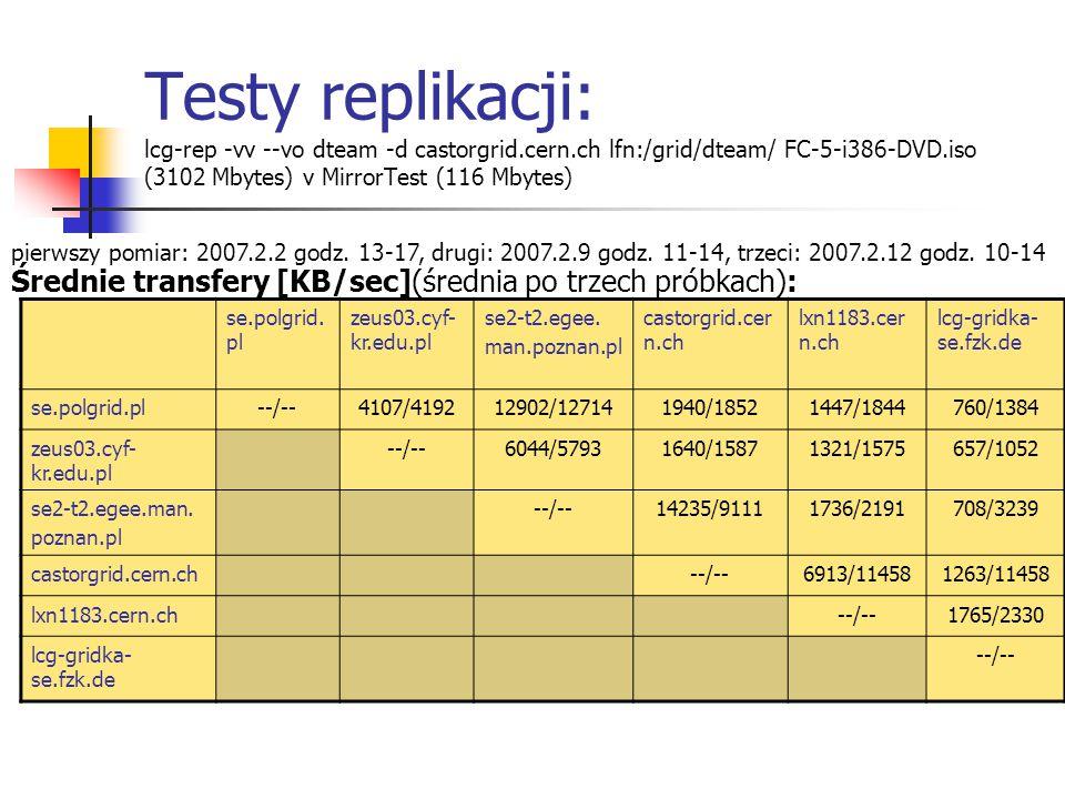 Testy replikacji: lcg-rep -vv --vo dteam -d castorgrid.cern.ch lfn:/grid/dteam/ FC-5-i386-DVD.iso (3102 Mbytes) v MirrorTest (116 Mbytes) se.polgrid.