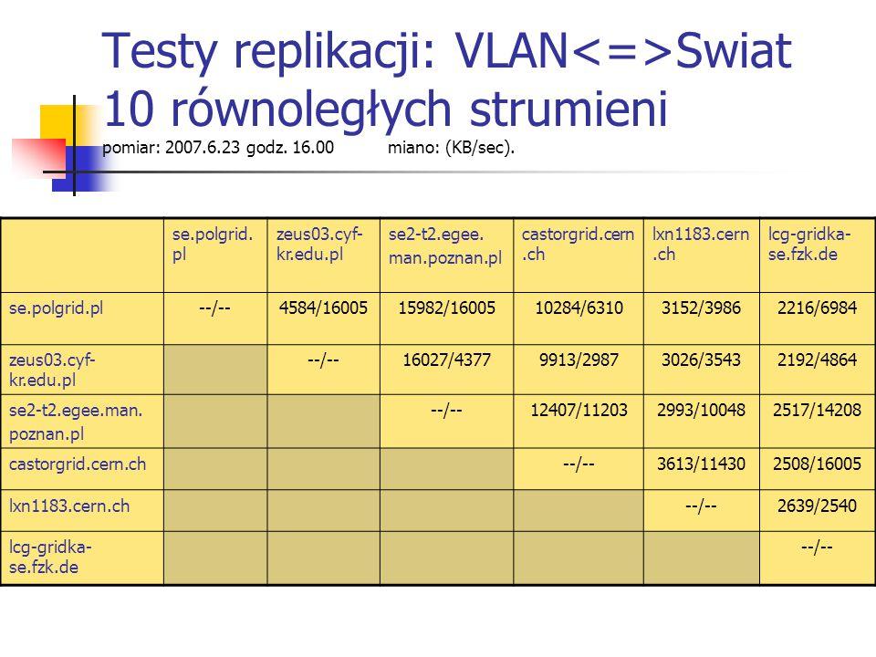 Testy replikacji: VLAN Swiat 10 równoległych strumieni pomiar: 2007.6.23 godz.