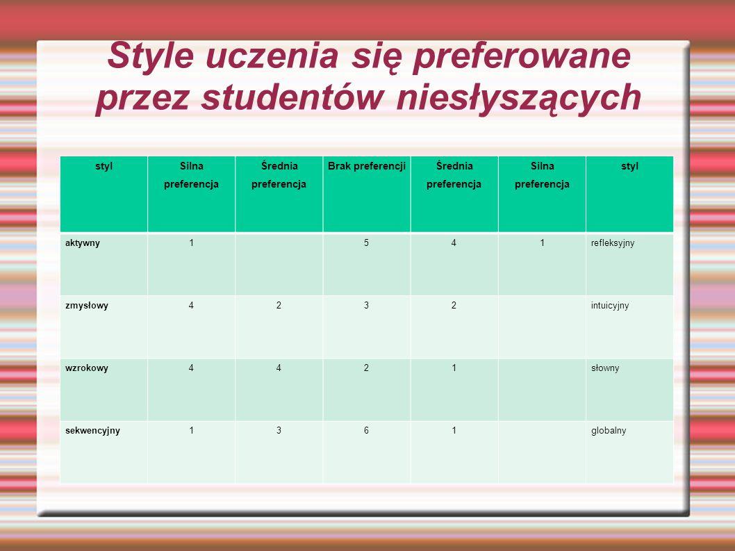 Style uczenia się preferowane przez studentów niesłyszących styl Silna preferencja Średnia preferencja Brak preferencji Średnia preferencja Silna pref