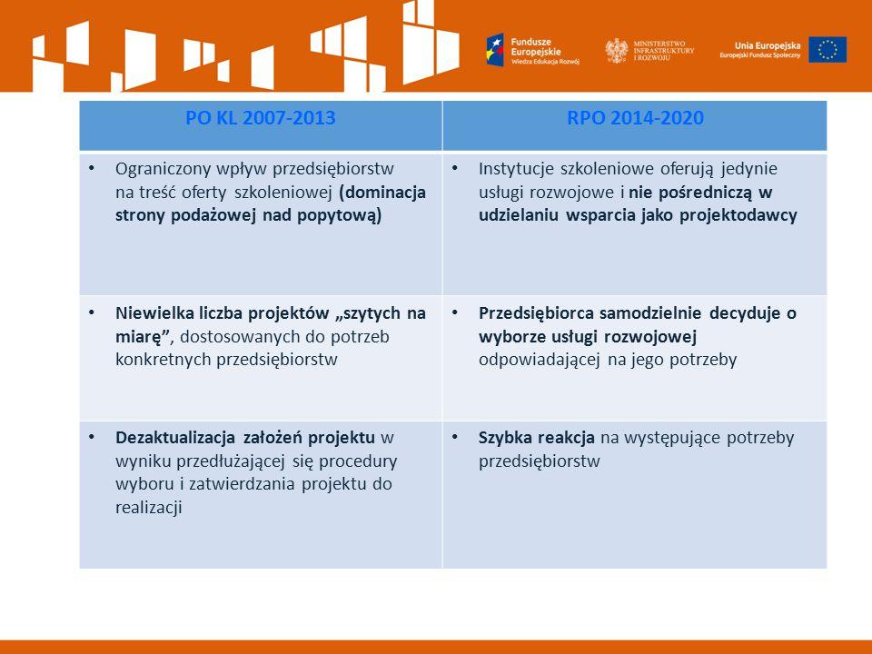 PO KL 2007-2013RPO 2014-2020 Ograniczony wpływ przedsiębiorstw na treść oferty szkoleniowej (dominacja strony podażowej nad popytową) Instytucje szkol