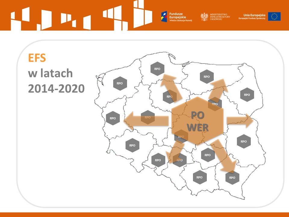 66% EFS – RPO bezpośrednie wsparcie osób w celu poprawy ich sytuacji na rynku 34% EFS – PO WER poprawa ram funkcjonowania poszczególnych polityk sektorowych interwencja w obszarach, dla których większą efektywność zapewni wsparcie z poziomu krajowego:  wsparcie osób młodych  szkolnictwo wyższe  innowacje społeczne, współpraca ponadnarodowa, mobilność