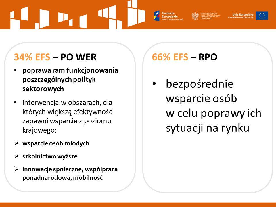 66% EFS – RPO bezpośrednie wsparcie osób w celu poprawy ich sytuacji na rynku 34% EFS – PO WER poprawa ram funkcjonowania poszczególnych polityk sekto