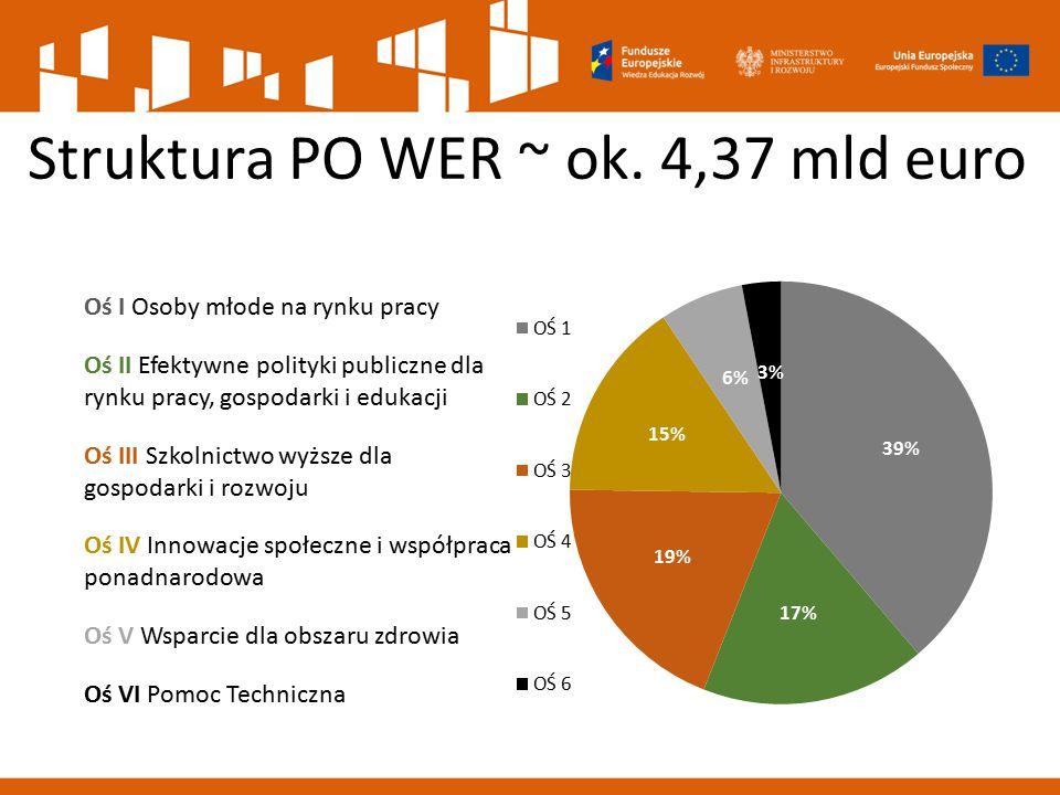 Struktura PO WER ~ ok. 4,37 mld euro Oś I Osoby młode na rynku pracy Oś II Efektywne polityki publiczne dla rynku pracy, gospodarki i edukacji Oś III