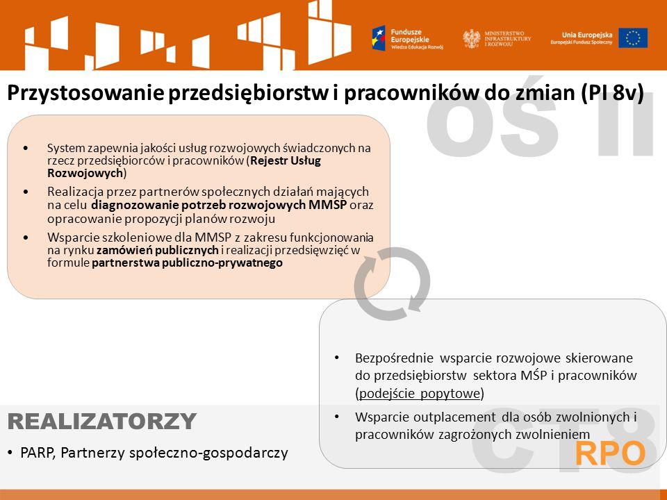 OŚ II CT8 Przystosowanie przedsiębiorstw i pracowników do zmian (PI 8v) PARP, Partnerzy społeczno-gospodarczy REALIZATORZY Bezpośrednie wsparcie rozwo