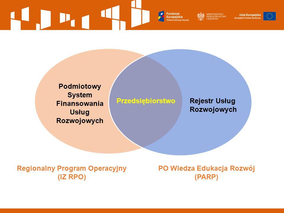 PrzedsiębiorstwoRejestr Usług Rozwojowych Podmiotowy System Finansowania Usług Rozwojowych PO Wiedza Edukacja Rozwój (PARP) Regionalny Program Operacy