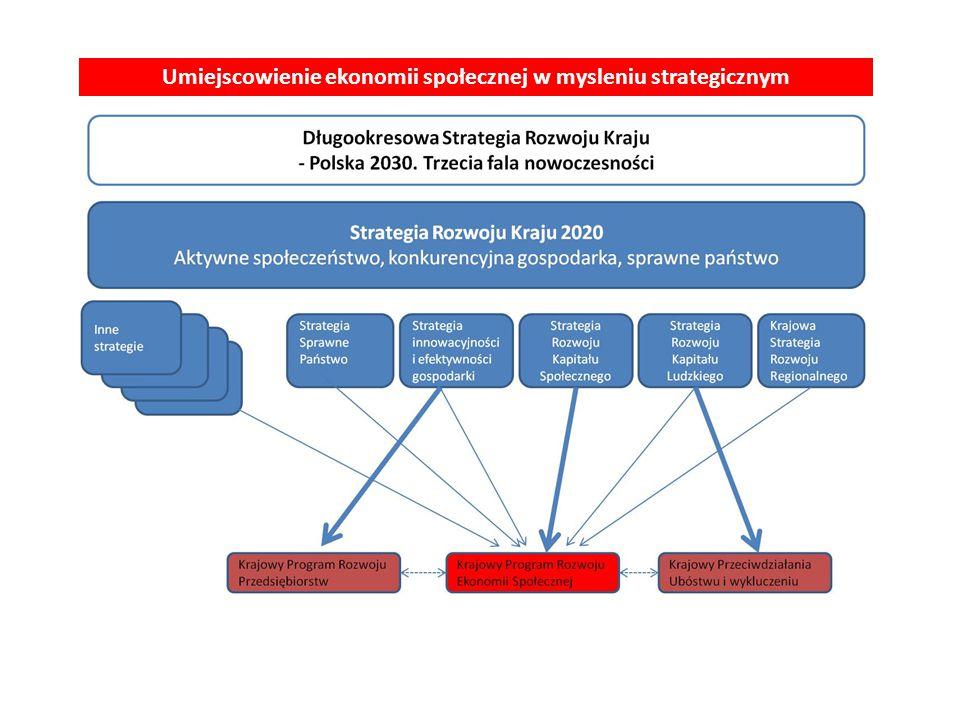 Umiejscowienie ekonomii społecznej w mysleniu strategicznym