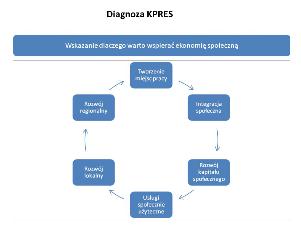 Wskazanie dlaczego warto wspierać ekonomię społeczną Diagnoza KPRES