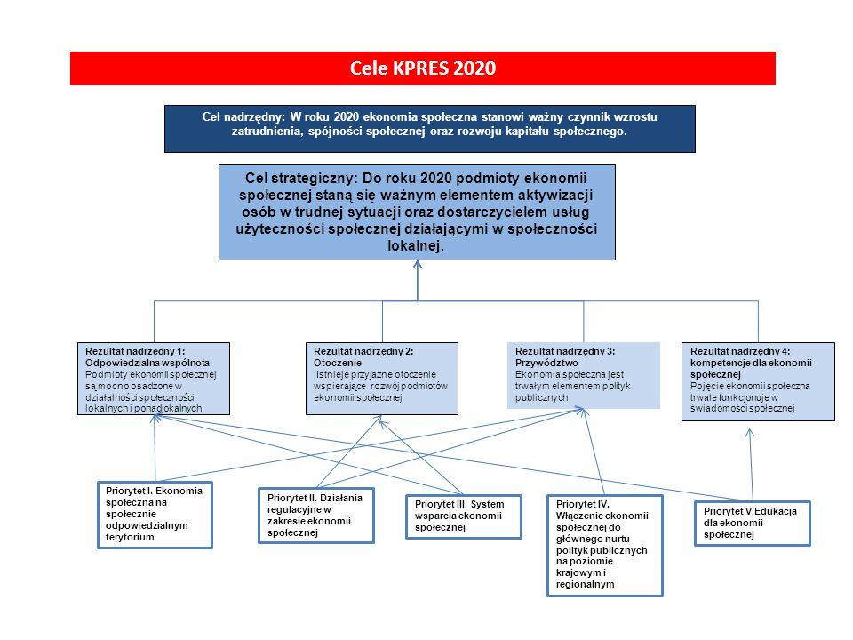 Cele KPRES 2020 Cel nadrzędny: W roku 2020 ekonomia społeczna stanowi ważny czynnik wzrostu zatrudnienia, spójności społecznej oraz rozwoju kapitału społecznego.