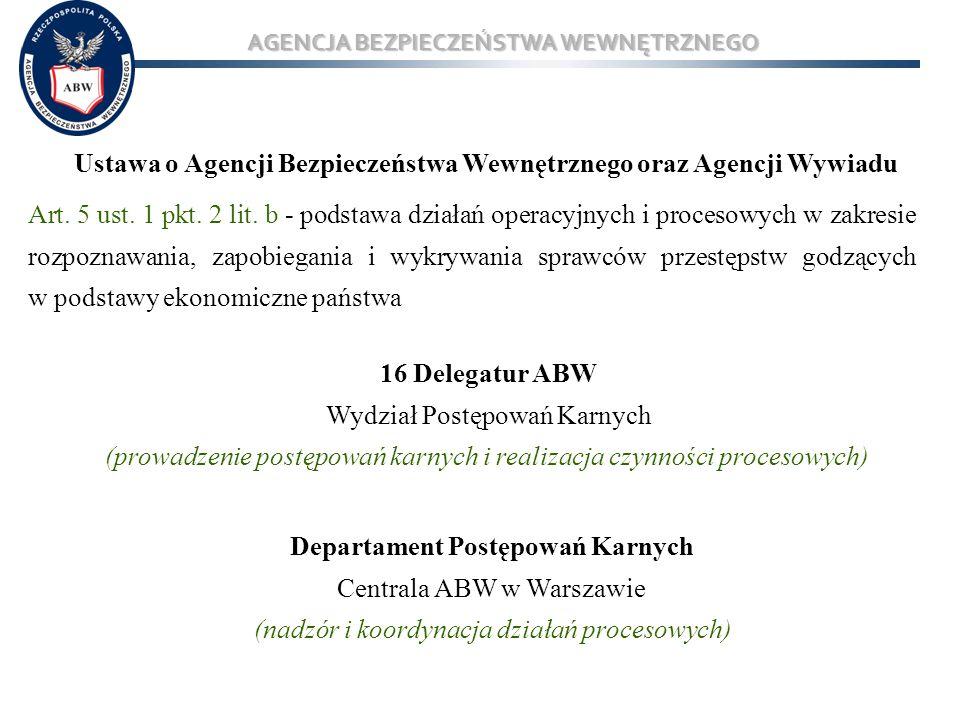 AGENCJA BEZPIECZEŃSTWA WEWNĘTRZNEGO W kategorii przestępstw, których skutkiem jest narażenie albo strata w mieniu Skarbu Państwa ABW prowadzi sprawy dot.