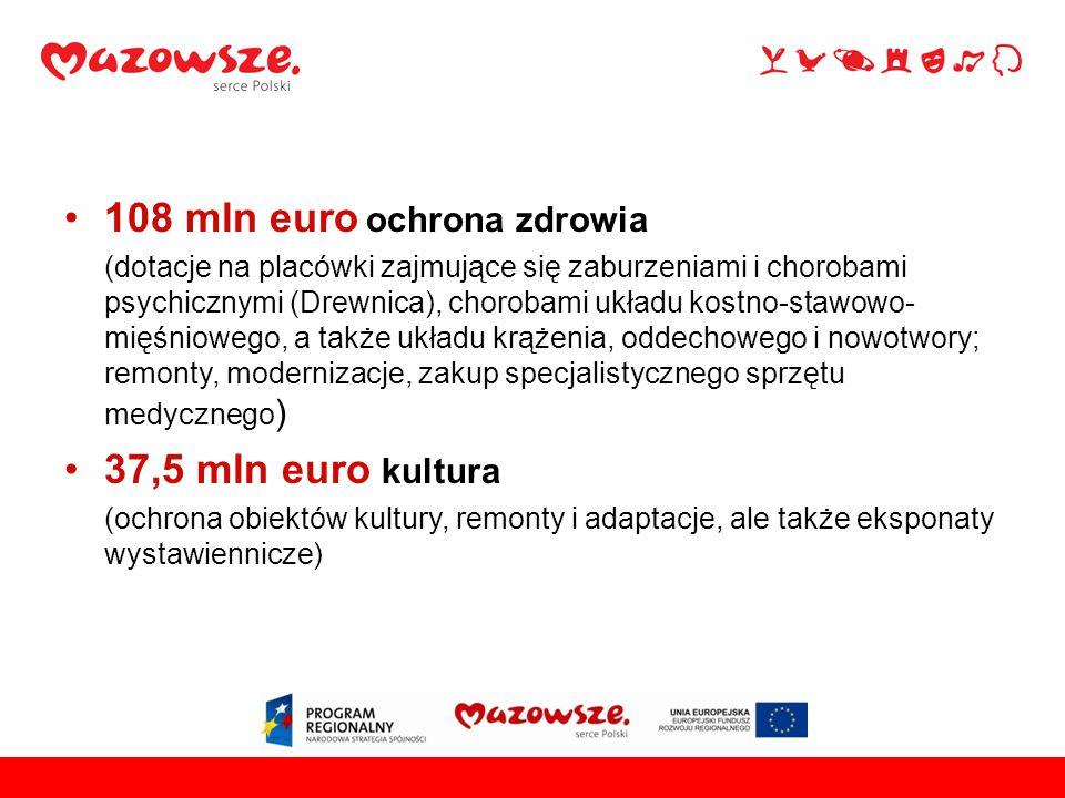 108 mln euro ochrona zdrowia (dotacje na placówki zajmujące się zaburzeniami i chorobami psychicznymi (Drewnica), chorobami układu kostno-stawowo- mięśniowego, a także układu krążenia, oddechowego i nowotwory; remonty, modernizacje, zakup specjalistycznego sprzętu medycznego ) 37,5 mln euro kultura (ochrona obiektów kultury, remonty i adaptacje, ale także eksponaty wystawiennicze)