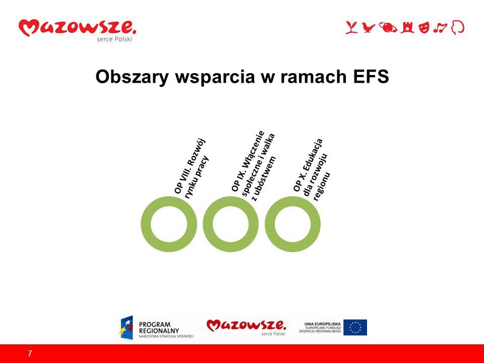 7 Obszary wsparcia w ramach EFS OP VIII.Rozwój rynku pracy OP IX.
