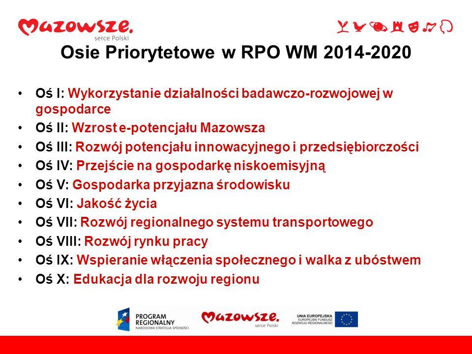 Osie Priorytetowe w RPO WM 2014-2020 Oś I: Wykorzystanie działalności badawczo-rozwojowej w gospodarce Oś II: Wzrost e-potencjału Mazowsza Oś III: Rozwój potencjału innowacyjnego i przedsiębiorczości Oś IV: Przejście na gospodarkę niskoemisyjną Oś V: Gospodarka przyjazna środowisku Oś VI: Jakość życia Oś VII: Rozwój regionalnego systemu transportowego Oś VIII: Rozwój rynku pracy Oś IX: Wspieranie włączenia społecznego i walka z ubóstwem Oś X: Edukacja dla rozwoju regionu
