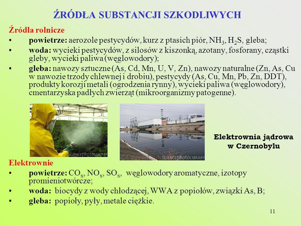 11 ŹRÓDŁA SUBSTANCJI SZKODLIWYCH Źródła rolnicze powietrze: aerozole pestycydów, kurz z ptasich piór, NH 3, H 2 S, gleba; woda: wycieki pestycydów, z silosów z kiszonką, azotany, fosforany, cząstki gleby, wycieki paliwa (węglowodory); gleba: nawozy sztuczne (As, Cd, Mn, U, V, Zn), nawozy naturalne (Zn, As, Cu w nawozie trzody chlewnej i drobiu), pestycydy (As, Cu, Mn, Pb, Zn, DDT), produkty korozji metali (ogrodzenia rynny), wycieki paliwa (węglowodory), cmentarzyska padłych zwierząt (mikroorganizmy patogenne).