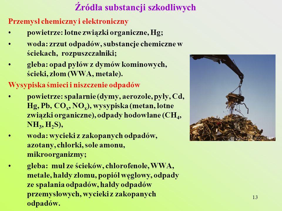 13 Źródła substancji szkodliwych Przemysł chemiczny i elektroniczny powietrze: lotne związki organiczne, Hg; woda: zrzut odpadów, substancje chemiczne w ściekach, rozpuszczalniki; gleba: opad pyłów z dymów kominowych, ścieki, złom (WWA, metale).