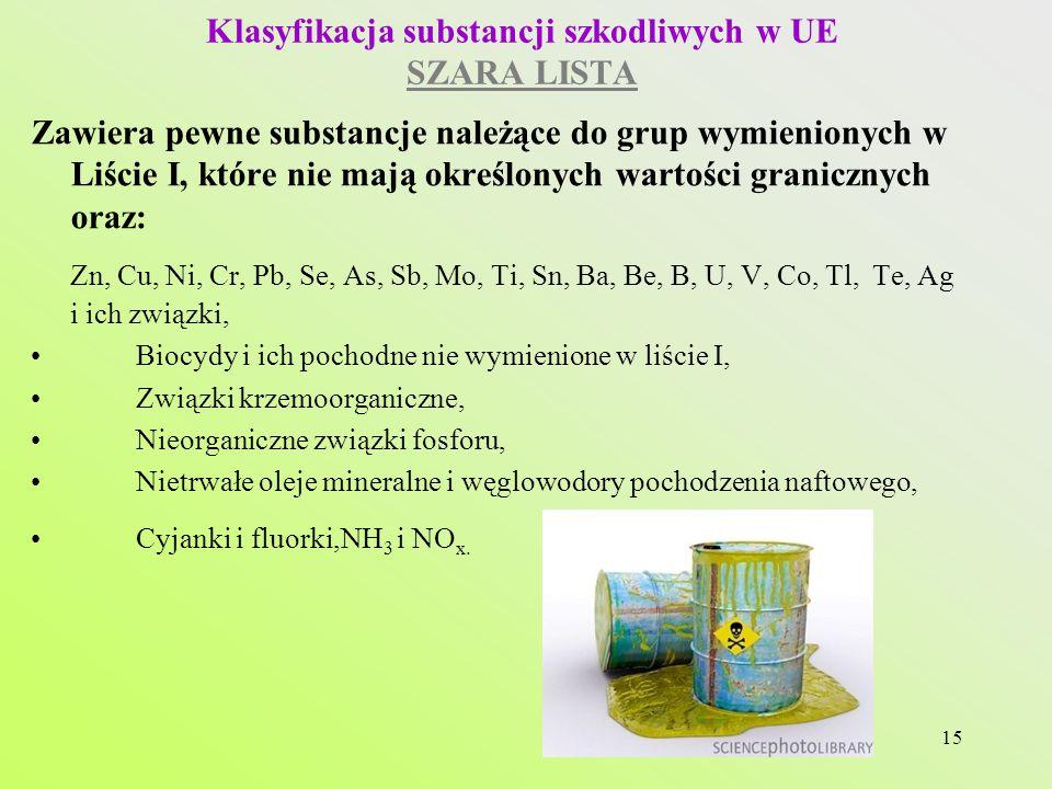 15 Klasyfikacja substancji szkodliwych w UE SZARA LISTA Zawiera pewne substancje należące do grup wymienionych w Liście I, które nie mają określonych wartości granicznych oraz: Zn, Cu, Ni, Cr, Pb, Se, As, Sb, Mo, Ti, Sn, Ba, Be, B, U, V, Co, Tl, Te, Ag i ich związki, Biocydy i ich pochodne nie wymienione w liście I, Związki krzemoorganiczne, Nieorganiczne związki fosforu, Nietrwałe oleje mineralne i węglowodory pochodzenia naftowego, Cyjanki i fluorki,NH 3 i NO x.