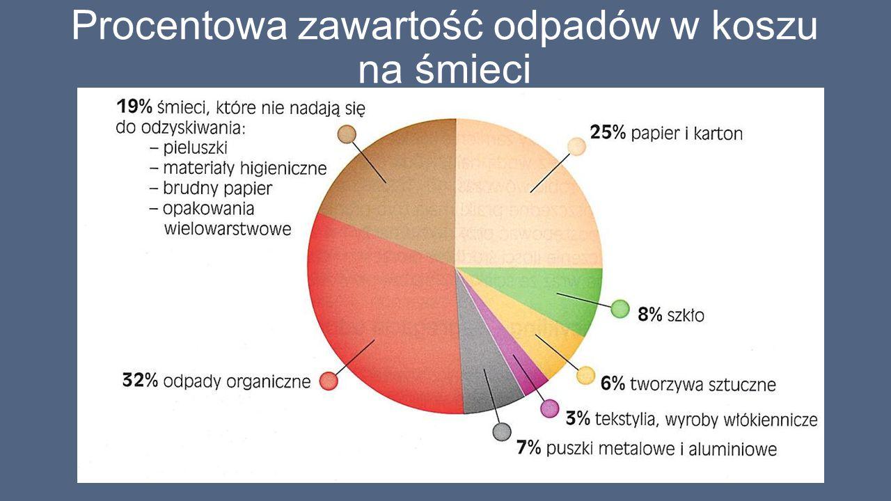 Procentowa zawartość odpadów w koszu na śmieci
