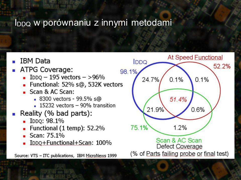 I DDQ w porównaniu z innymi metodami
