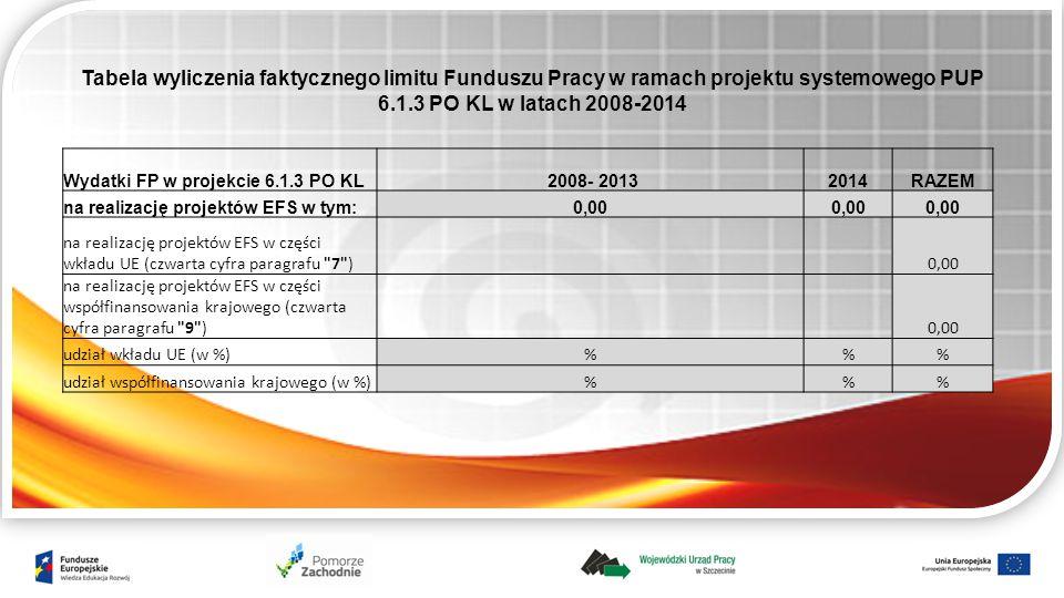 Wydatki FP w projekcie 6.1.3 PO KL 2008- 20132014RAZEM na realizację projektów EFS w tym:0,00 na realizację projektów EFS w części wkładu UE (czwarta