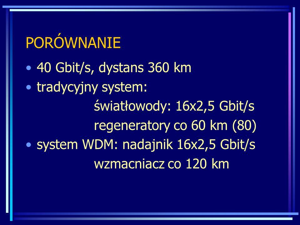 PORÓWNANIE 40 Gbit/s, dystans 360 km tradycyjny system: światłowody: 16x2,5 Gbit/s regeneratory co 60 km (80) system WDM: nadajnik 16x2,5 Gbit/s wzmacniacz co 120 km