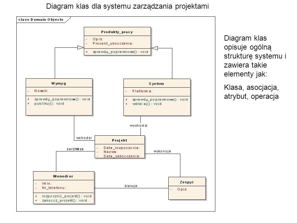 Diagram klas dla systemu zarządzania projektami Diagram klas opisuje ogólną strukturę systemu i zawiera takie elementy jak: Klasa, asocjacja, atrybut, operacja